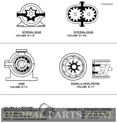 Hydraulic Motor - HYDRAULIC MOTOR, MOTOR, BEATER ROLL AN373185